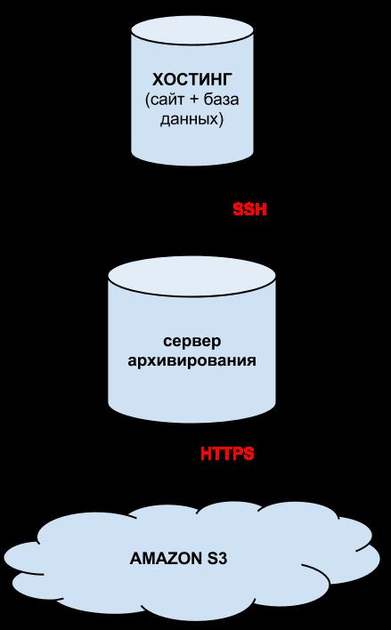 Схема работы сервиса резервного копирования сайтов